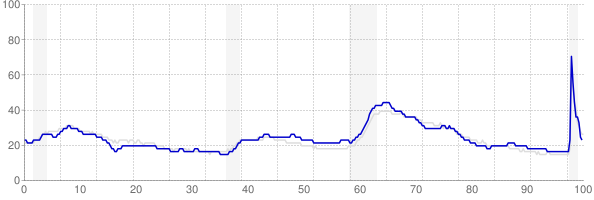 Ohio monthly unemployment rate chart from 1990 to November 2020